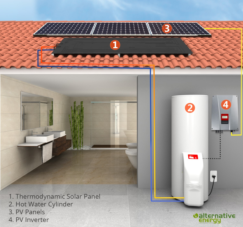 The Alternative Energy Company Mapua Ruby Coast